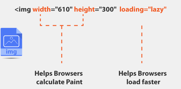 HTML img width height and lazy loading