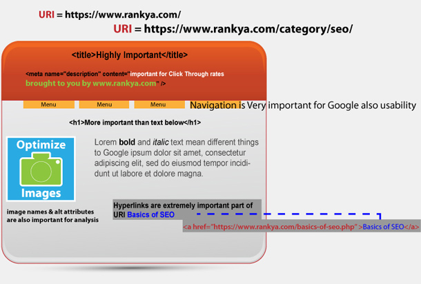 HTML Web Page Elements for Search Engine Optimization