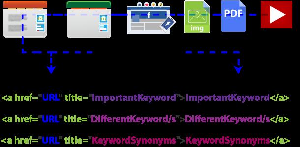 backlink formula by RankYa Digital Marketing