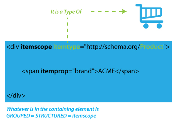 Illustration for Using Itemscope Itemtype and Itemprop