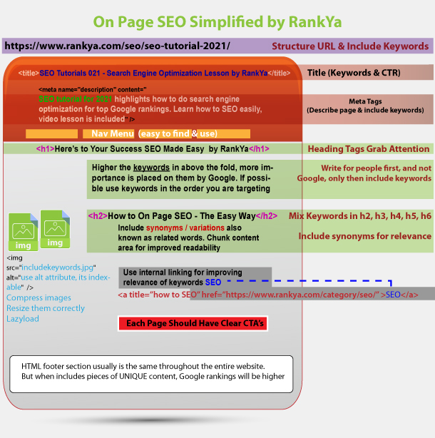 how to SEO a web page