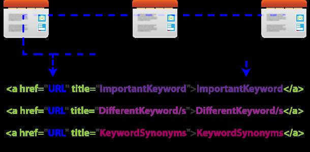internal linking SEO formula