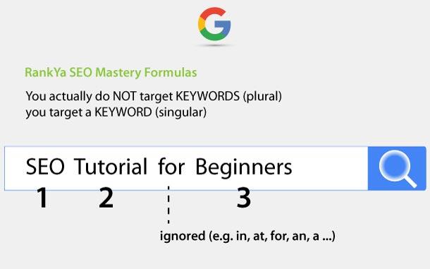keyword targeting formula