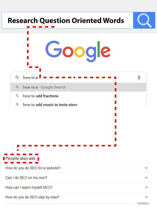 long tailed keyword research how to