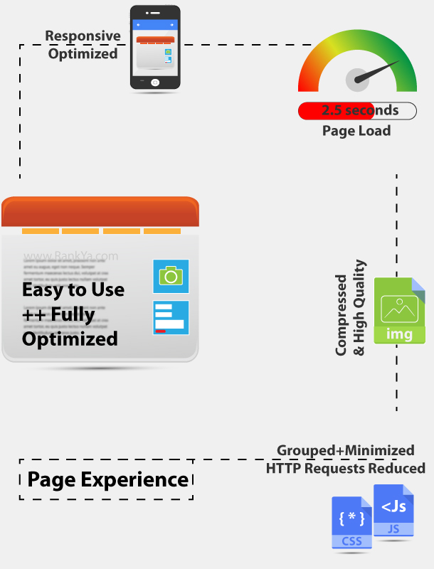 Web Page Experience Improvement Factors