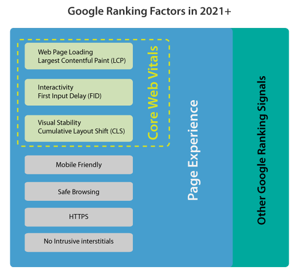 Core Web Vitals and Google Page Experience