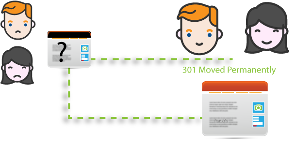 using 301 Moved Permanently provides better user experience