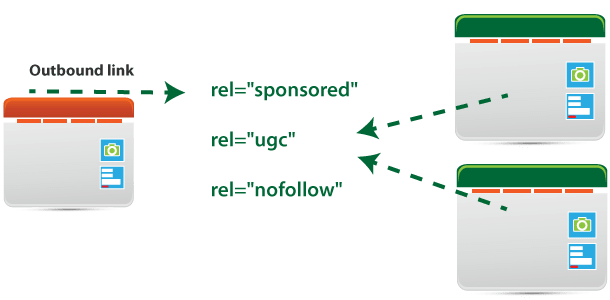 outbound link hyperlink rel relationship
